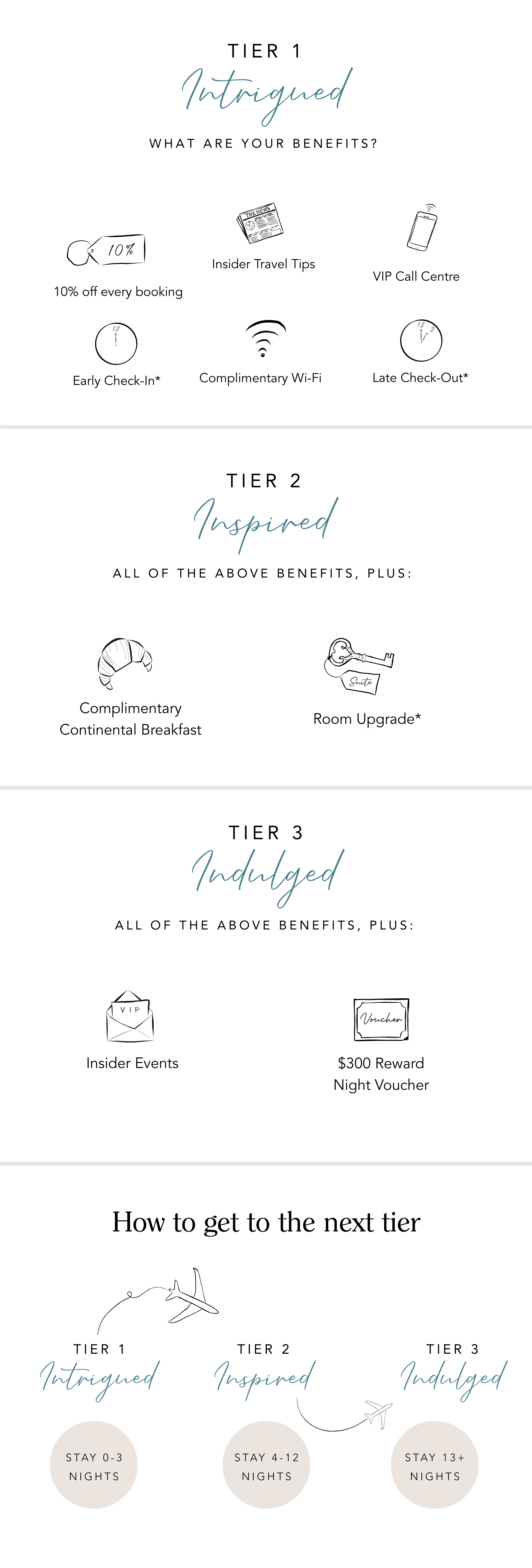 INVITED Benefits Table